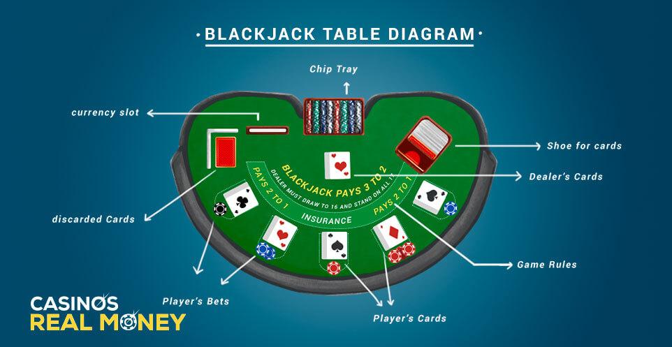 Image of Blackjack Table Diagram